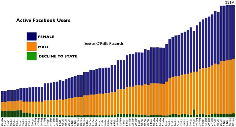 Facebook users evolution
